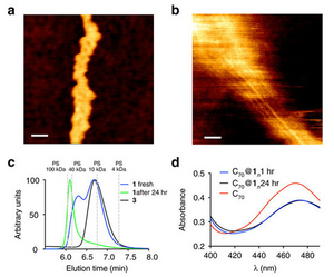 (a) AFM image of 1 deposited on silicon surface. (b) AFM image of 2 deposited on mica surface. (c) Normalized GPC trace of the solution of 1 (fresh and aged) and control compound 3 in toluene. The vertical dashed lines correspond to the retention times of polystyrene (PS) standards. (d) Ultraviolet–visible spectra of C70 and C70/1 1:4 mixture in CDCl3.