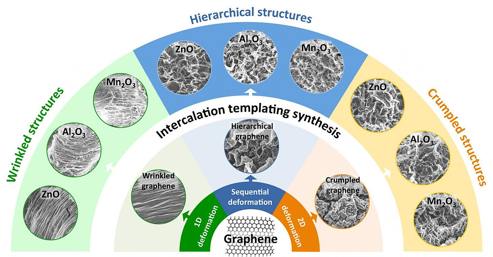 Researchers from Brown University have developed a method of using graphene templates to make metal-oxide films with intricate surface textures. A study shows that those textures can enhance the performance of the films as battery electrodes and as photocatalysts. @ Hurt lab / Wong lab / Brown University