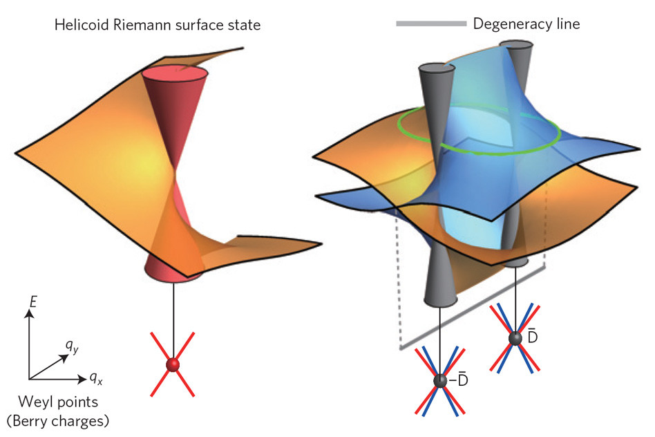 These graphs, known as Riemann surfaces, describe the energy-momentum relationships of electrons in the surfaces of exotic new materials called topological semimetals. CREDIT Courtesy of the researchers
