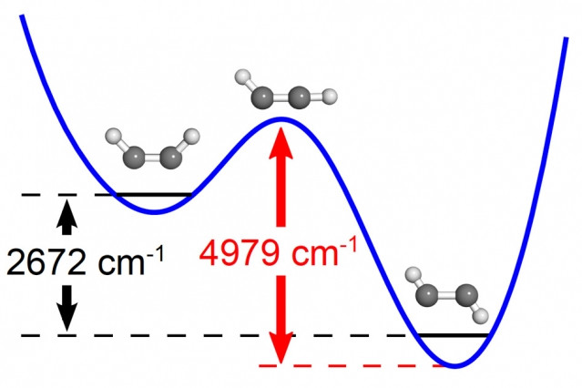 MIT chemists calculated the energy required for a molecule of acetylene in the U-shaped conformation to reach the transition state. Once that state is reached, the reaction proceeds to completion and acetylene takes on a zig-zag conformation.  Courtesy of the researchers