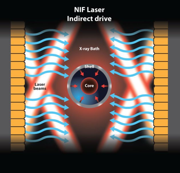 In the indirect-drive method of inertial confinement fusion, laser beams are converted to x-rays. (Graphic by Michael Osadwic/University of Rochester.)