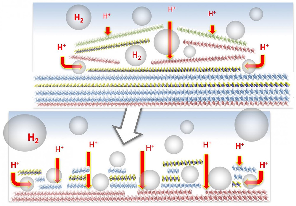 An electrocatalyst created at Rice University proved as effective as platinum for the production of hydrogen. The process creates hydrogen bubbles between planes of the layered material, which breaks the layers up and makes catalytic sites more accessible. @ Yuanyue Liu/Rice University