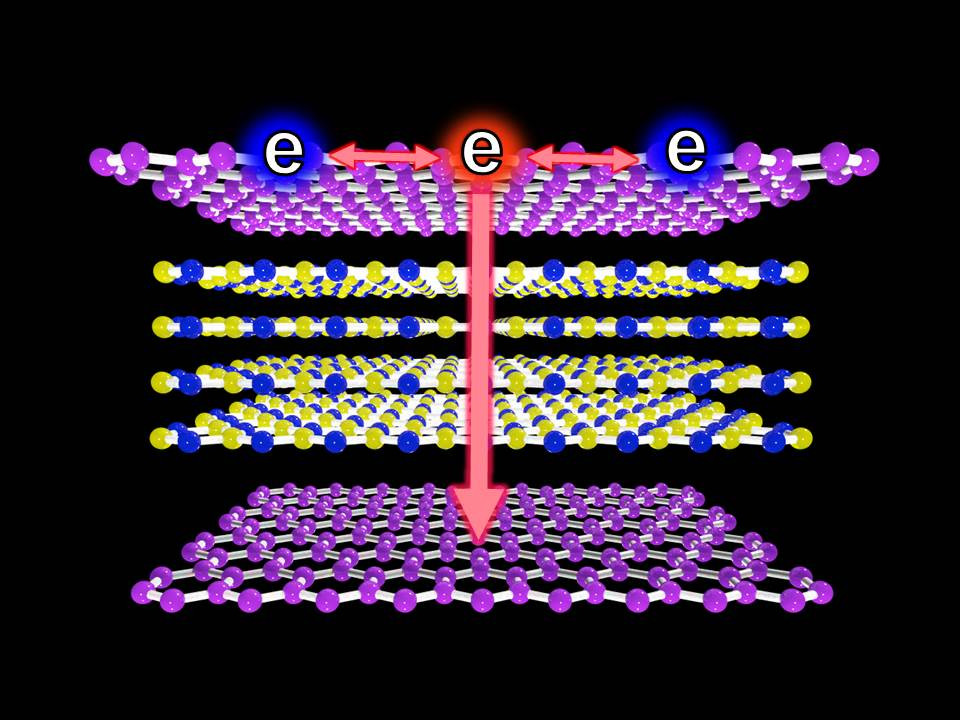 An illustration showing single layers of graphene with thin layers of insulating boron nitride that form a sandwich structure.