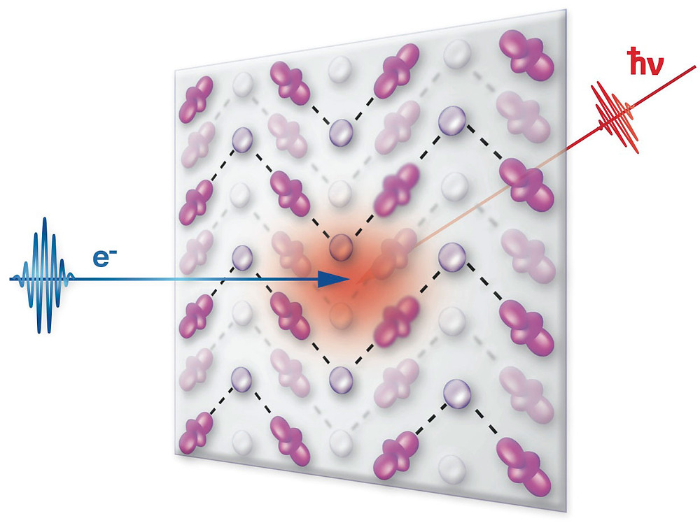 "Imaging atomic-scale electron-lattice interactions: A laser pulse (red beam coming from right) gives electrons in a manganese oxide a ""kick"" of energy while a high-energy electron beam (blue) probes the atomic structure. Circle- and rod-shaped blobs represent spherical and elongated electron clouds on the manganese atoms. The oxygen atoms (not shown) form regular and elongated octahedra around the manganese atoms. Varying the time delay between the pulse and the probe reveals time-resolved subtle shifts in atomic arrangements as the lattice responds to the kicked-up electrons."