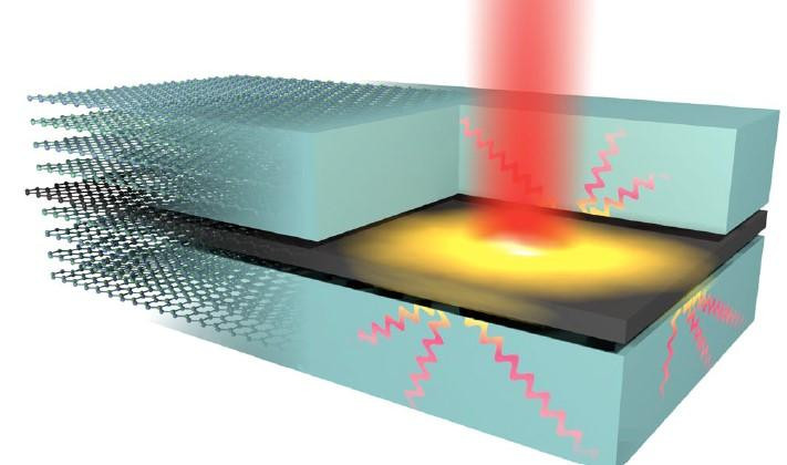 Schematic representation of the highly efficient out-of-plane heat transfer from graphene hot electrons (yellow glow), created by optical excitation (red beam), to hyperbolic phonon-polaritons in hBN (wave lines). @ ICFO
