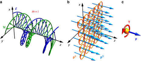 Momentum and spin in a circularly-polarized propagating plane wave.