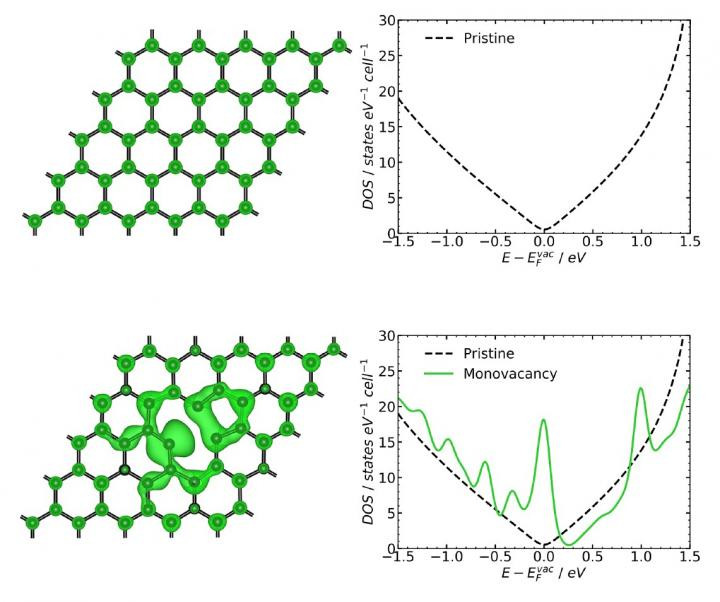 Comparison of electronic properties of defect-free graphene (top) and graphene with a vacancy (bottom). The occurrence of local electronic states near the Fermi level in the second case catalyzes nonadiabatic heterogeneous electron transfer  CREDIT Vitaliy Kislenko et al./Electrochimica Acta