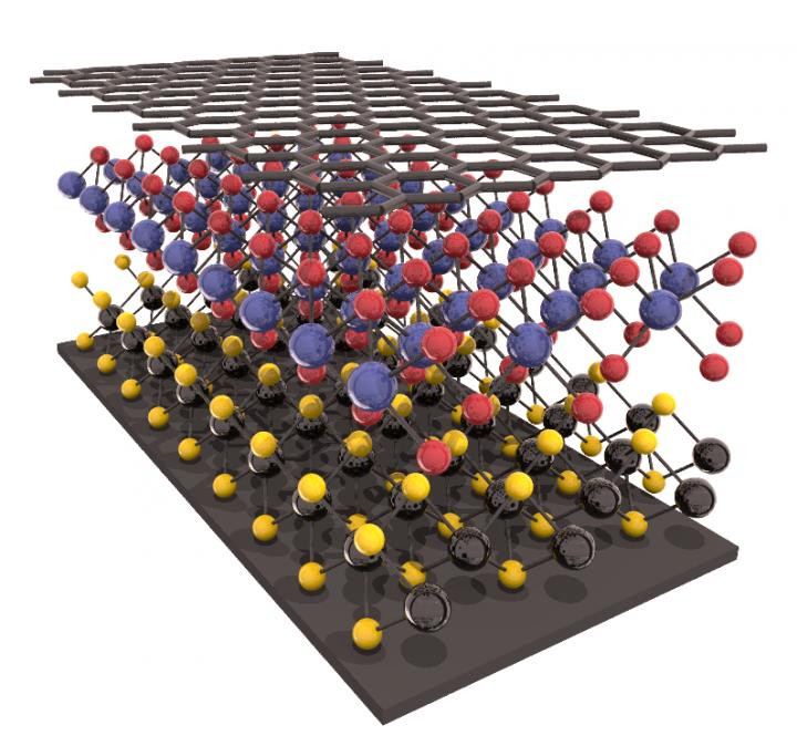 This is a heterostructure of two-dimensional 'wonder' materials. @ Gabriel Constantinescu