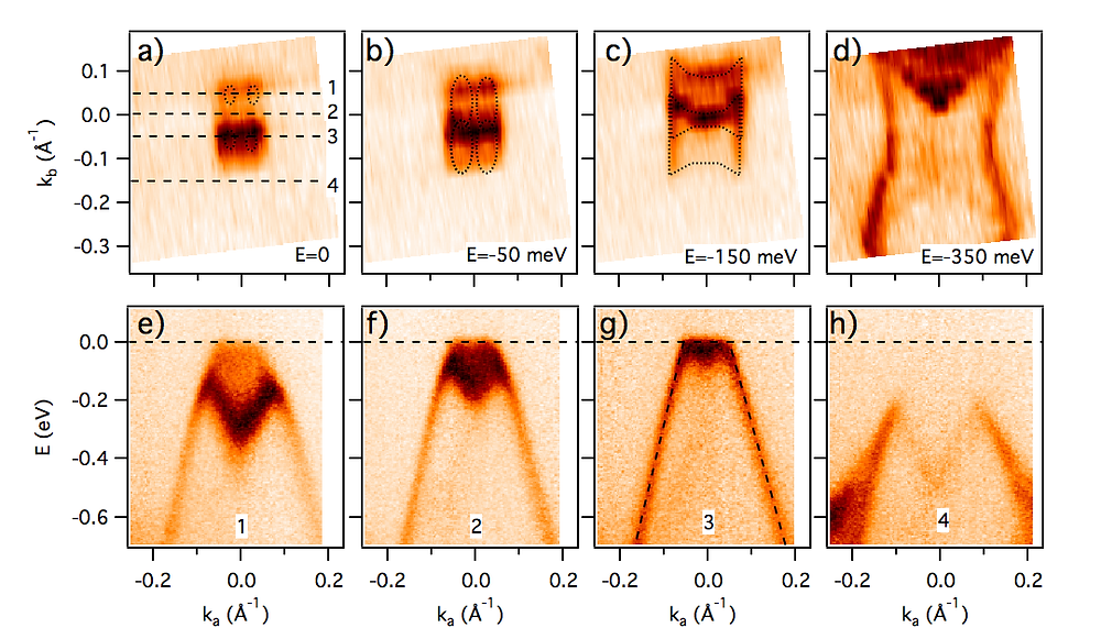 (a) - (d) Constant energy contours of the ZrTe5 in-plane electronic structure at several energies, as indicated, recorded at hν=60 eV photon energy and T=20 K. Around E=−50 meV a Lifshitz transition from four small elliptical hole pockets to two large hole pockets occurs. (e) - (h) Dispersion along the momentum lines marked in panel (f), parallel to Γ¯−X¯ at kc=0.05, 0 and -0.05 \AA−1. Thin dashed lines in (k) illustrate linear dispersion of the measured bands.