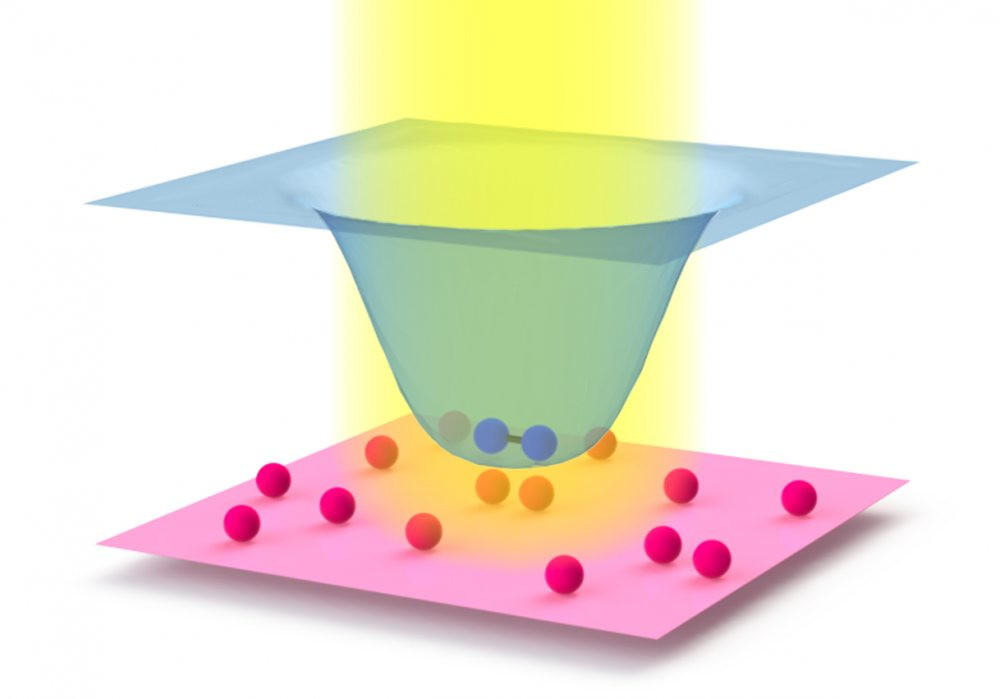 This image shows how a laser (yellow) can affect collisions between atoms (red spheres). The blue spheres depict a molecule. The laser leaves the energy of single atoms unaffected, as represented by the red surface. But the laser lowers the energy of the molecules, leading to the cup-shape of the blue surface. The stronger the laser, the more the two atoms attract each other if they collide inside the laser beam.