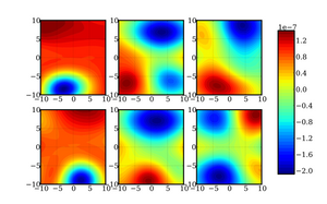 A depiction of a random two-dimensional slices of a 12-dimensional function for determining energy and frequency corrections of a formaldehyde molecule. (Image courtesy of Sandia National Laboratories)