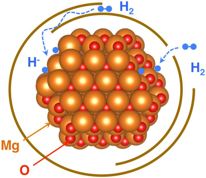 A new study explains how an ultrathin oxide layer (oxygen atoms shown in red) coating graphene-wrapped magnesium nanoparticles (gold) still allows in hydrogen atoms (blue) for hydrogen storage applications. @ Berkeley Lab