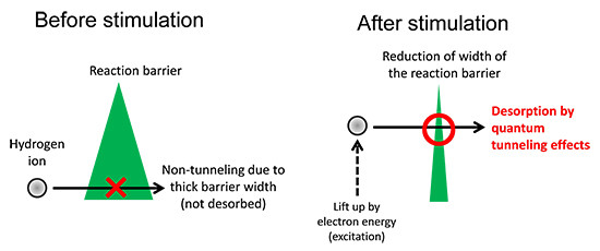 Fig.2: Conceptual images of the new chemical reaction explained in this work.