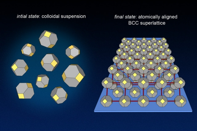 At left, randomly oriented nanocrystals are illustrated as they would appear in solution. At right, two layers of the atomically aligned nanocrystal superlattice are illustrated on the substrate.  Images courtesy of the Tisdale Lab.