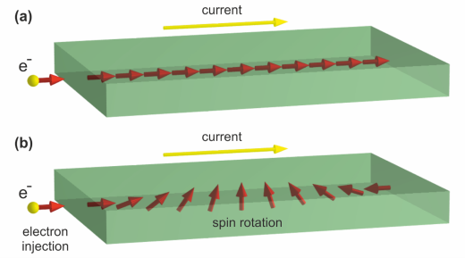 An electrical current may influence spins in graphene. a) Without gold, the effect is absent and the spin does not change. b) After introducing gold atoms, the spin switches every 40 nanometres. This effect can be used in graphene on silicon carbide. Credit: HZB