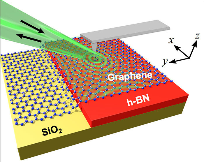 A layer of graphene allows physicists to tune waves of atomic motion within a thin slab of hexagonal boron nitride (resting ona base of silicon dioxide in this illustration). Credit: Siyuan Dai
