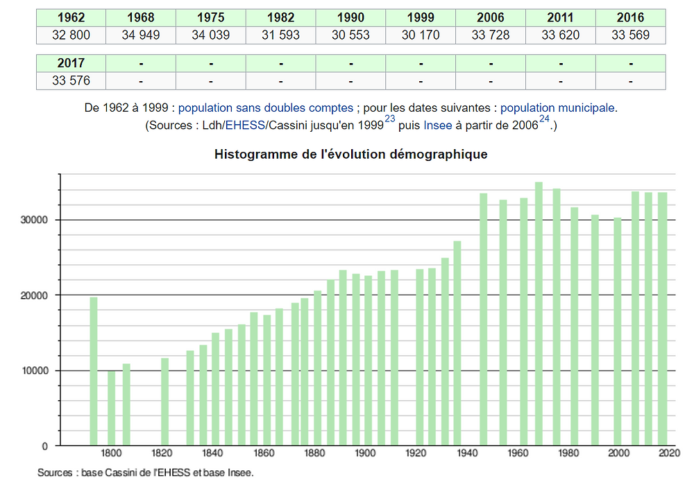 courbes histogramme population