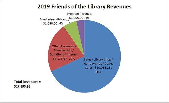 2019 Friends Revenues.jpg
