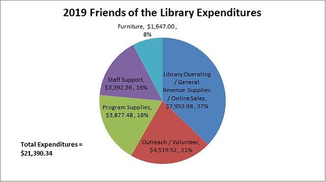 2019 Friends Expenditures.jpg