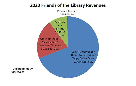 2020 Friends Revenues.jpg