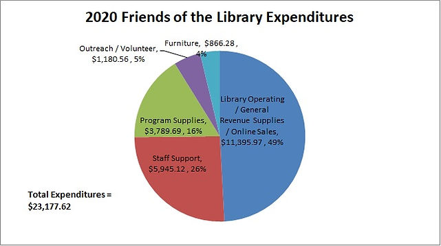 2020 Friends Expenditures.jpg