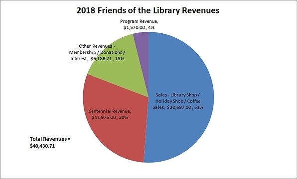 2018 Friends Revenues.jpg