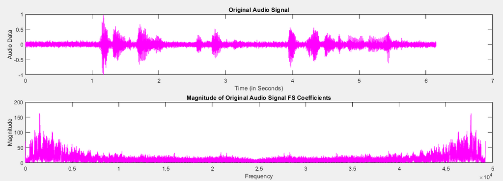 Noise Cancellation Using Fourier Transforms and Spectral Subtraction