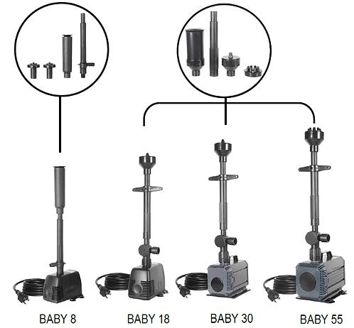 Motobombas Sumergibles PANDA serie BABY
