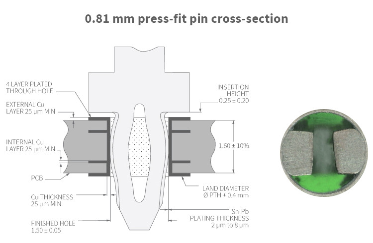 Autosplice 0.81 mm press-fit pin cross-section