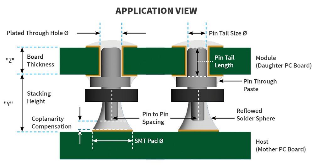 Solder ball pin application process