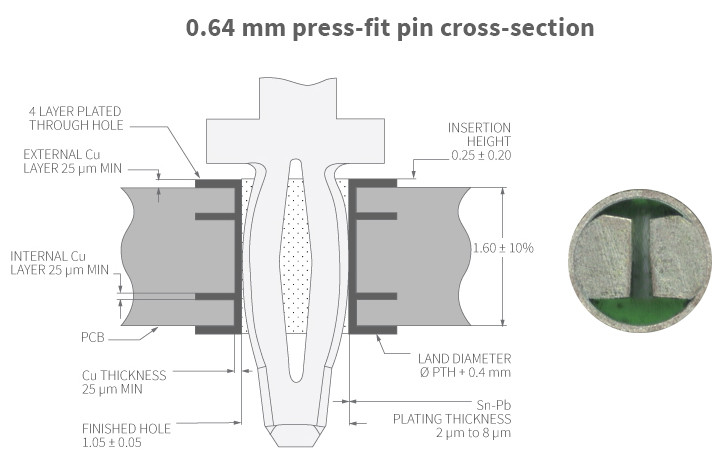 Autosplice 0.64 mm press-fit pin cross-section