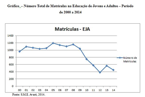 Gráfico-Número-Total-de-Matrículas-na-Ed