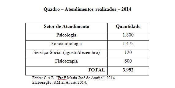 Quadro-Atendimentos-Realizados-2014.png