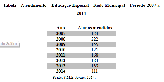 Tabela-Atendimento-Educação-Especial-da-