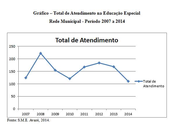Gráfico-Total-de-Atendimento-na-Educação