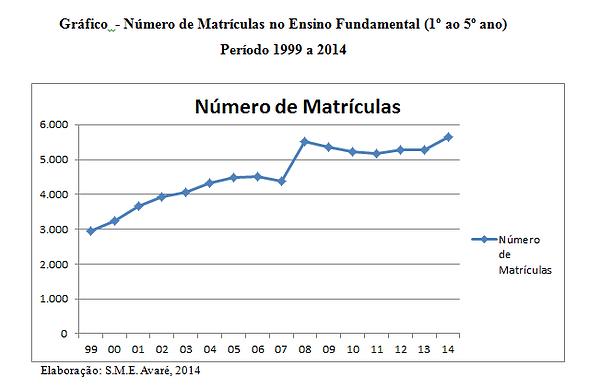 Gráfico-Número-de-Matrículas-no-Ensino-F