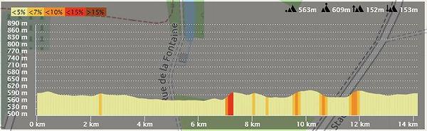 Profil 14 Km.JPG