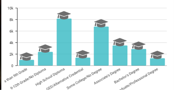 Education Attainment Graph.png