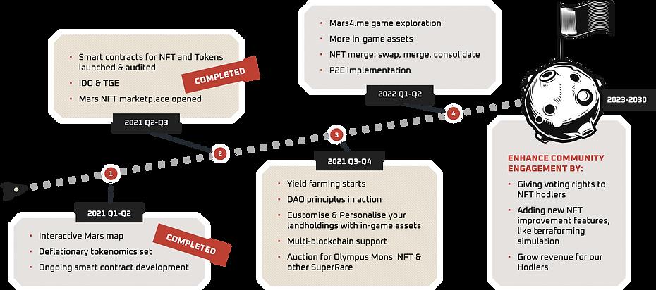 Project-Roadmap.png