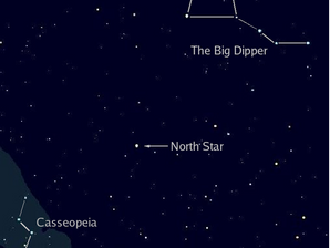 Did You know? the North Star