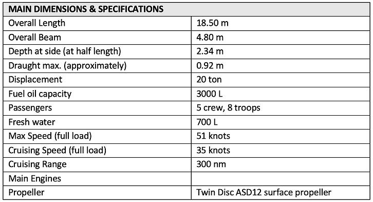 Cheetah 1850 Fast Interceptor Craft Info