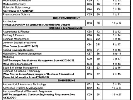 NYP南洋理工学院录取分数线