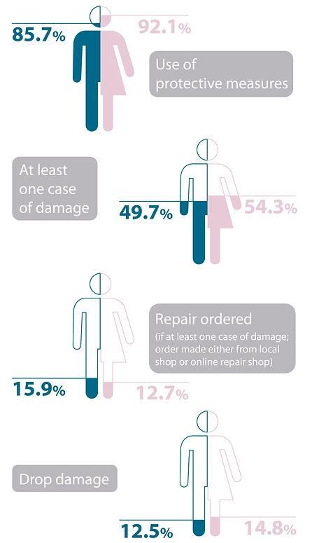 repair of smartphones men vs. women infographic