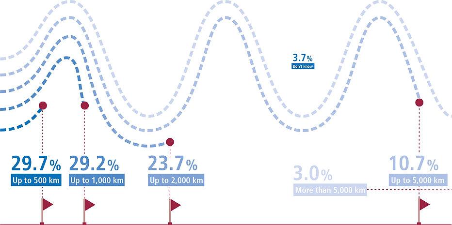 infographic e-bike usage reach