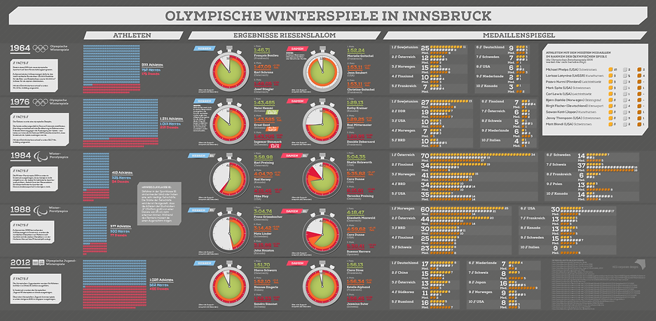 olympic games infographic data visualization