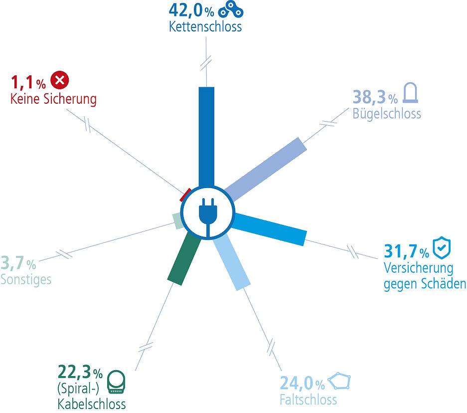 Infografik E-Bike Sicherung