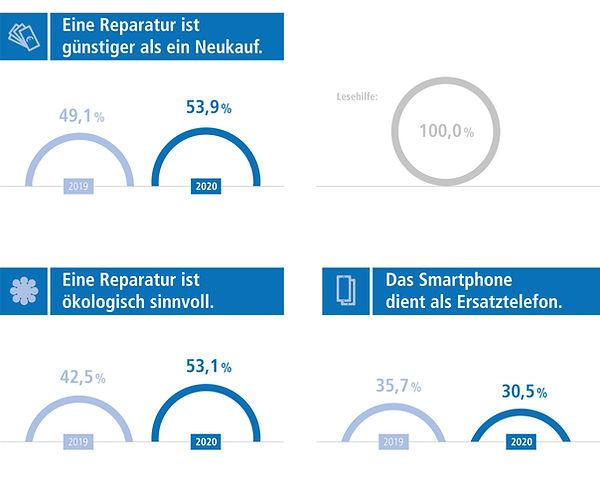 Infografik-Design-Wertgarantie-Smartphone-Reparatur-Studie