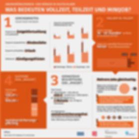 infographic part time full time mini job
