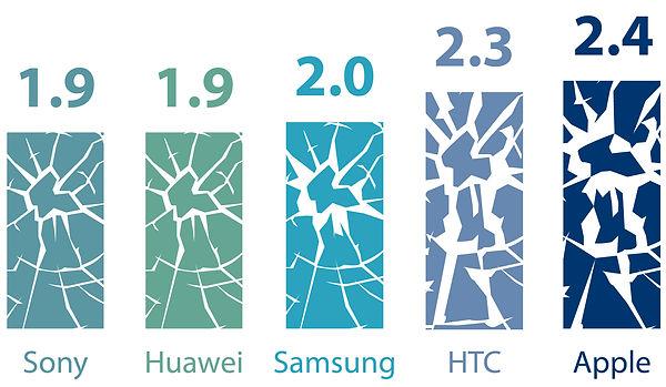 repair frequency smartphones infograpic