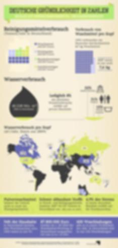 detergent water environment infographic data visualization